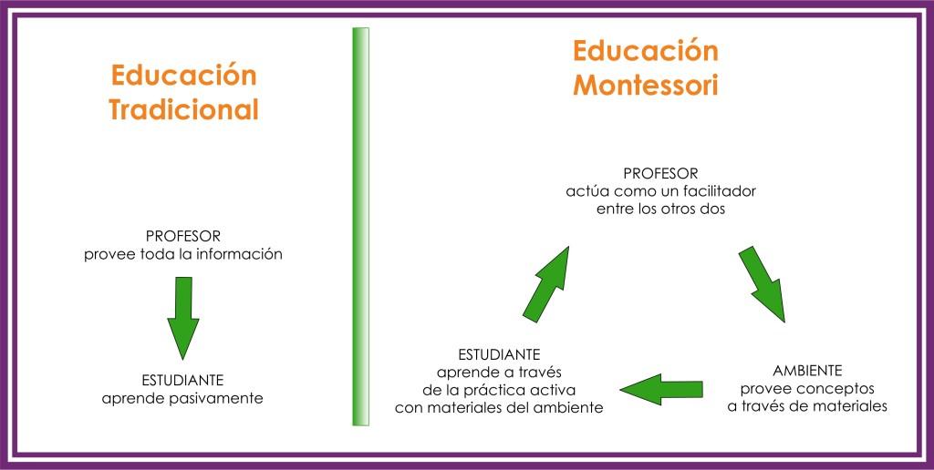 Educación tradicional Vs Educación Montessori. Jardín Infantil Cosmos Montessori. Educación alternativa. Barrio Cedritos. Zona norte de Bogotá. Colombia. Educación para niños y niñas.